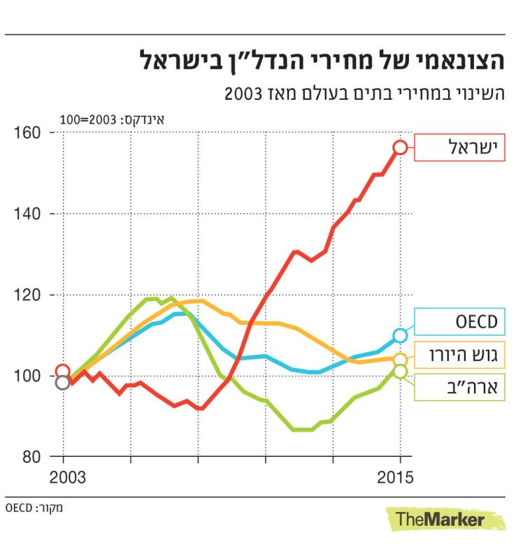 הצונאמי של מחירי הנדלן בישראל